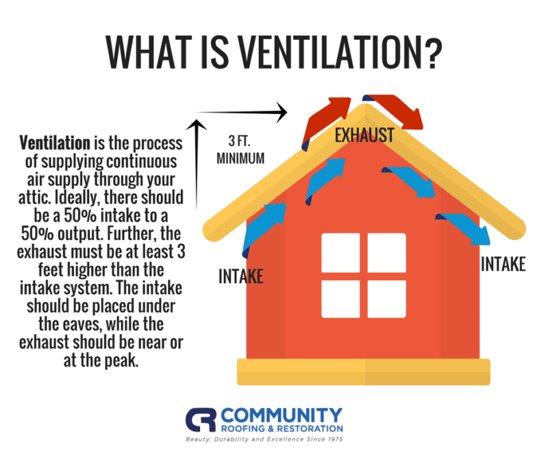 What is Attic Ventilation - Community Roofing